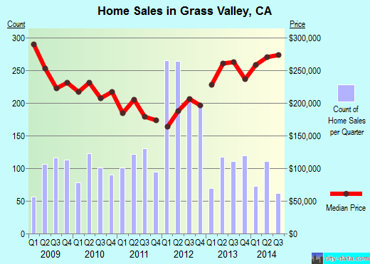 Grass Valley,CA real estate house value index trend