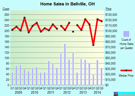 Bellville,OH real estate house value index trend