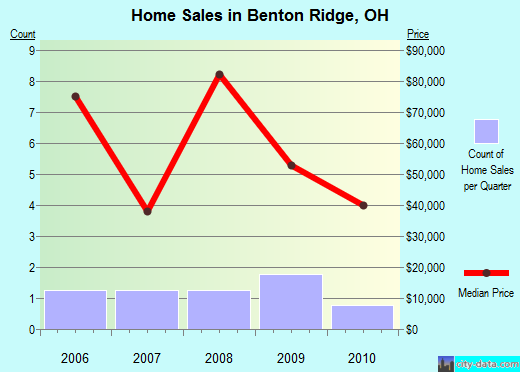 Benton Ridge,OH real estate house value index trend