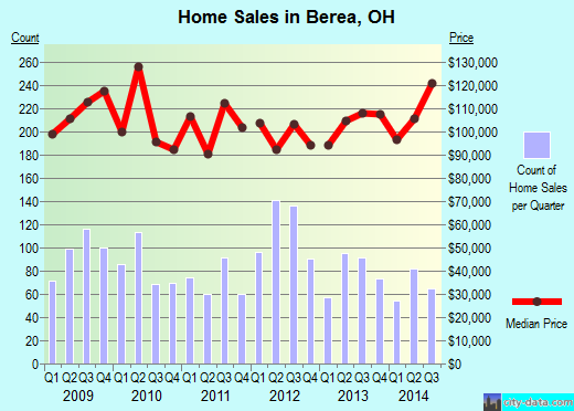 Berea, OH index of house prices