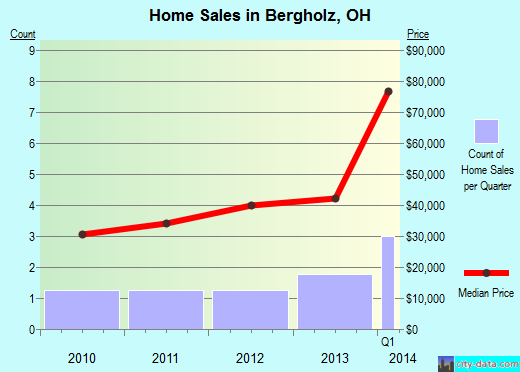 Bergholz,OH real estate house value index trend