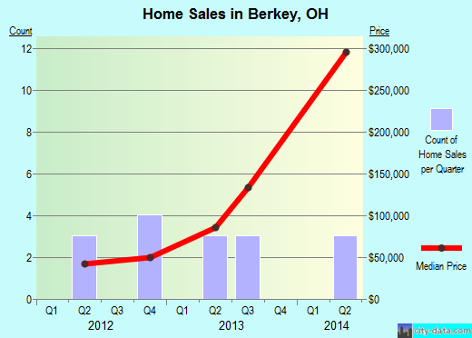 Berkey,OH real estate house value index trend