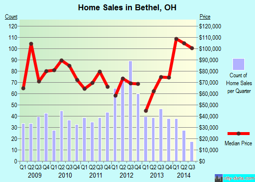 Bethel,OH real estate house value index trend