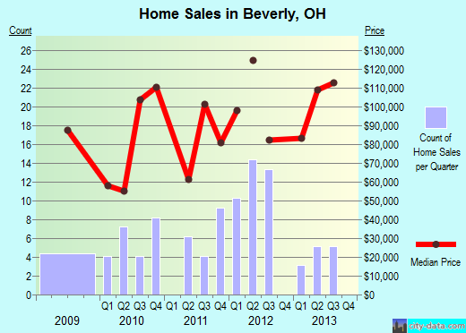 Beverly,OH real estate house value index trend