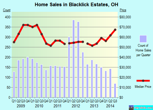 Blacklick Estates,OH real estate house value index trend
