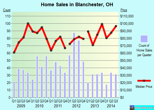 Blanchester,OH real estate house value index trend