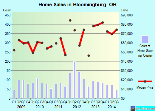 Bloomingburg,OH real estate house value index trend