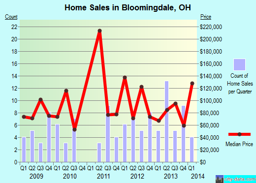 Bloomingdale,OH real estate house value index trend