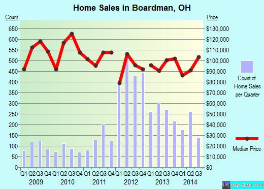 Boardman,OH real estate house value index trend