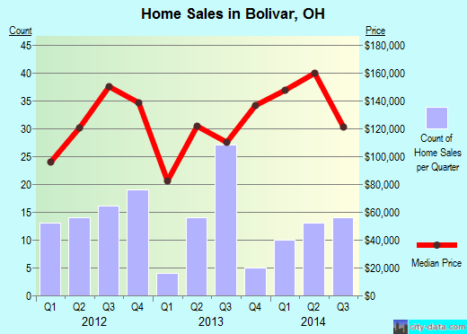 Bolivar,OH real estate house value index trend