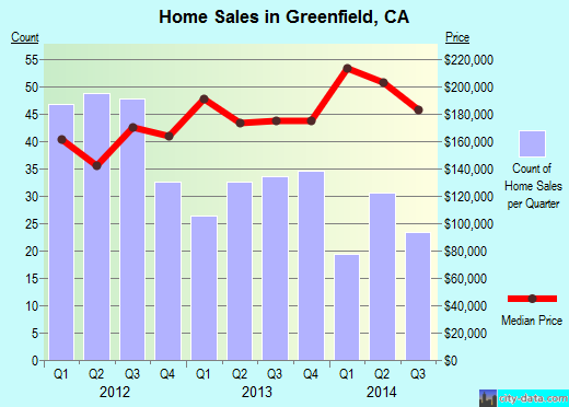 Greenfield,CA real estate house value index trend