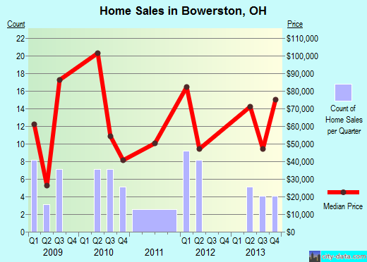 Bowerston,OH real estate house value index trend