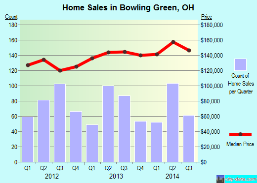 Bowling Green,OH real estate house value index trend
