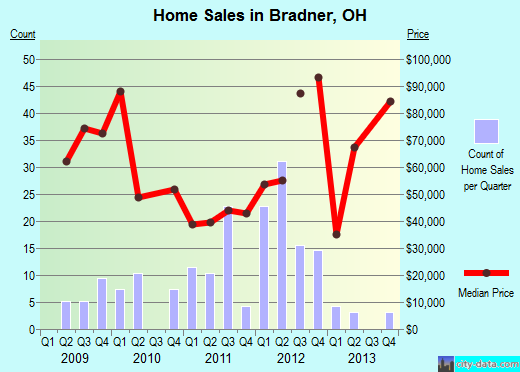 Bradner,OH real estate house value index trend