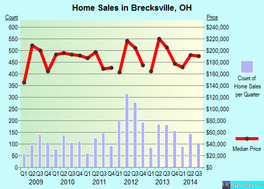 Brecksville,OH real estate house value index trend