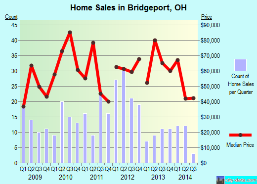 Bridgeport,OH real estate house value index trend