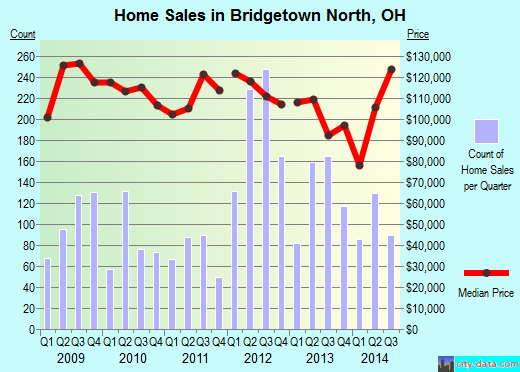 Bridgetown North,OH real estate house value index trend