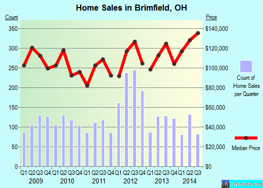 Brimfield,OH index of house prices