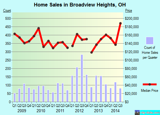 Broadview Heights,OH real estate house value index trend