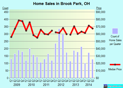 Brook Park,OH real estate house value index trend