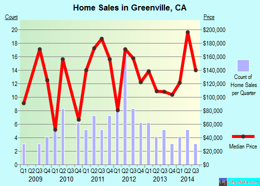 Greenville,CA real estate house value index trend