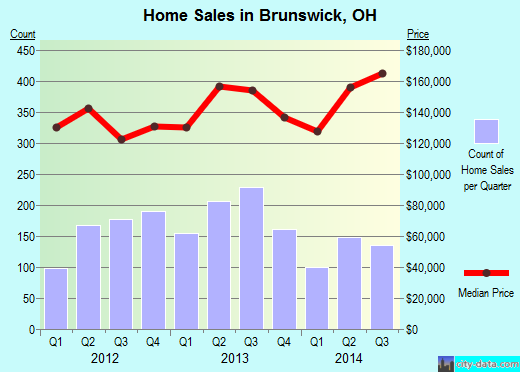 Brunswick,OH real estate house value index trend