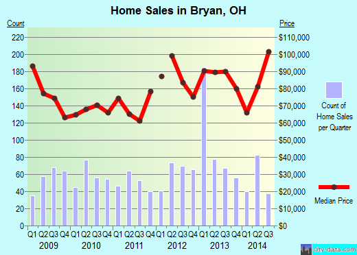 Bryan,OH real estate house value index trend