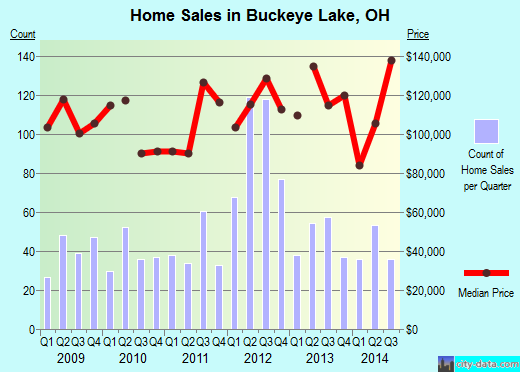 Buckeye Lake,OH real estate house value index trend