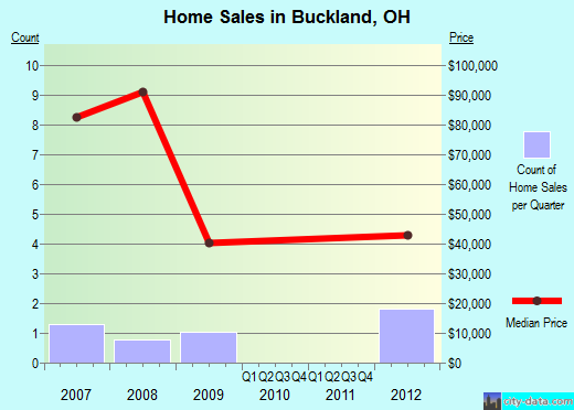 Buckland,OH real estate house value index trend