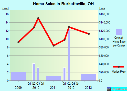 Burkettsville,OH real estate house value index trend