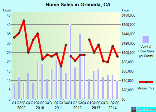 Grenada,CA real estate house value index trend