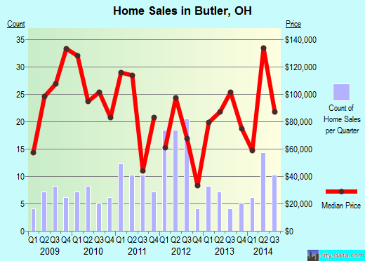 Butler,OH real estate house value index trend