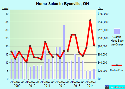 Byesville,OH real estate house value index trend