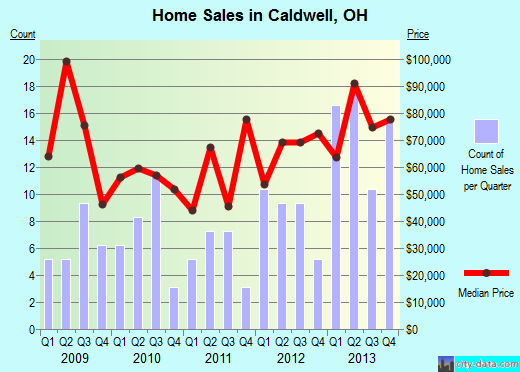 Caldwell,OH real estate house value index trend
