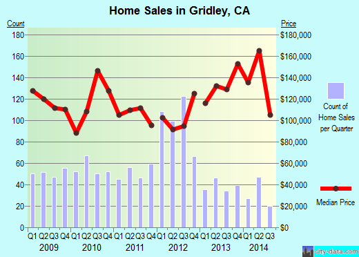 Gridley,CA real estate house value index trend