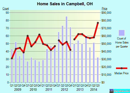 Campbell,OH real estate house value index trend
