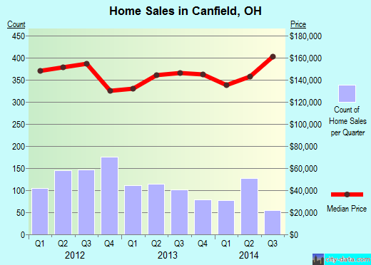 Canfield,OH real estate house value index trend