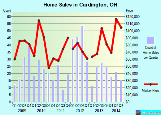 Cardington,OH real estate house value index trend