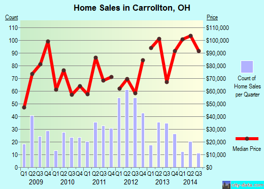Carrollton,OH real estate house value index trend