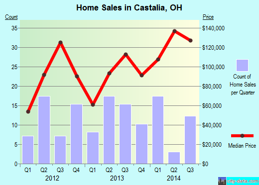 Castalia,OH real estate house value index trend