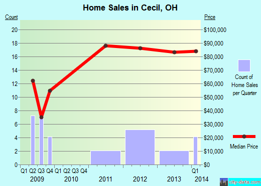 Cecil,OH real estate house value index trend