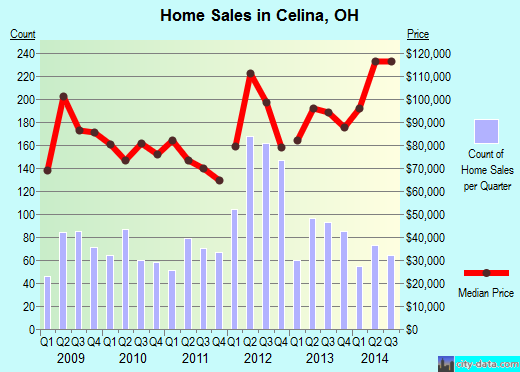 Celina,OH real estate house value index trend