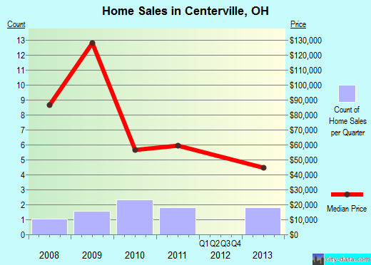Centerville,OH real estate house value index trend