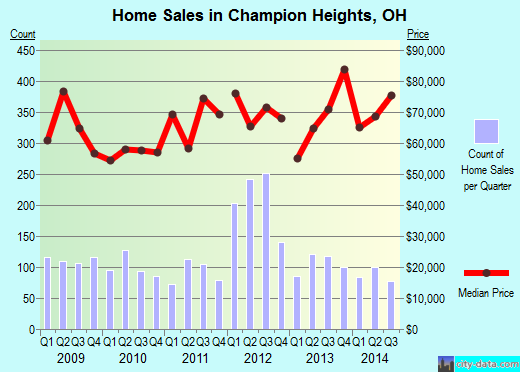 Champion Heights,OH real estate house value index trend