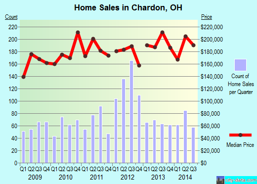 Chardon,OH real estate house value index trend