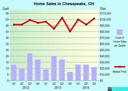 Chesapeake,OH real estate house value index trend