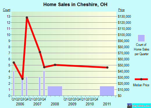 Cheshire,OH real estate house value index trend