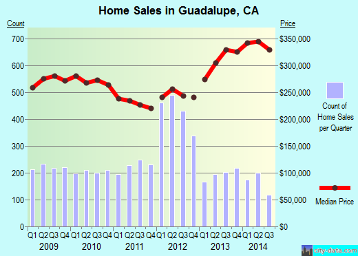 Guadalupe,CA real estate house value index trend