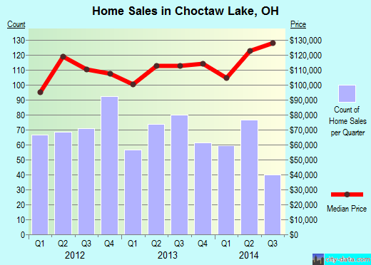Choctaw Lake,OH index of house prices