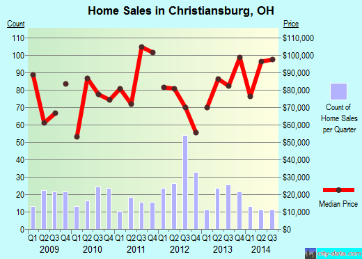 Christiansburg,OH real estate house value index trend